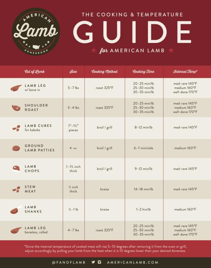 lamb-temp-chart